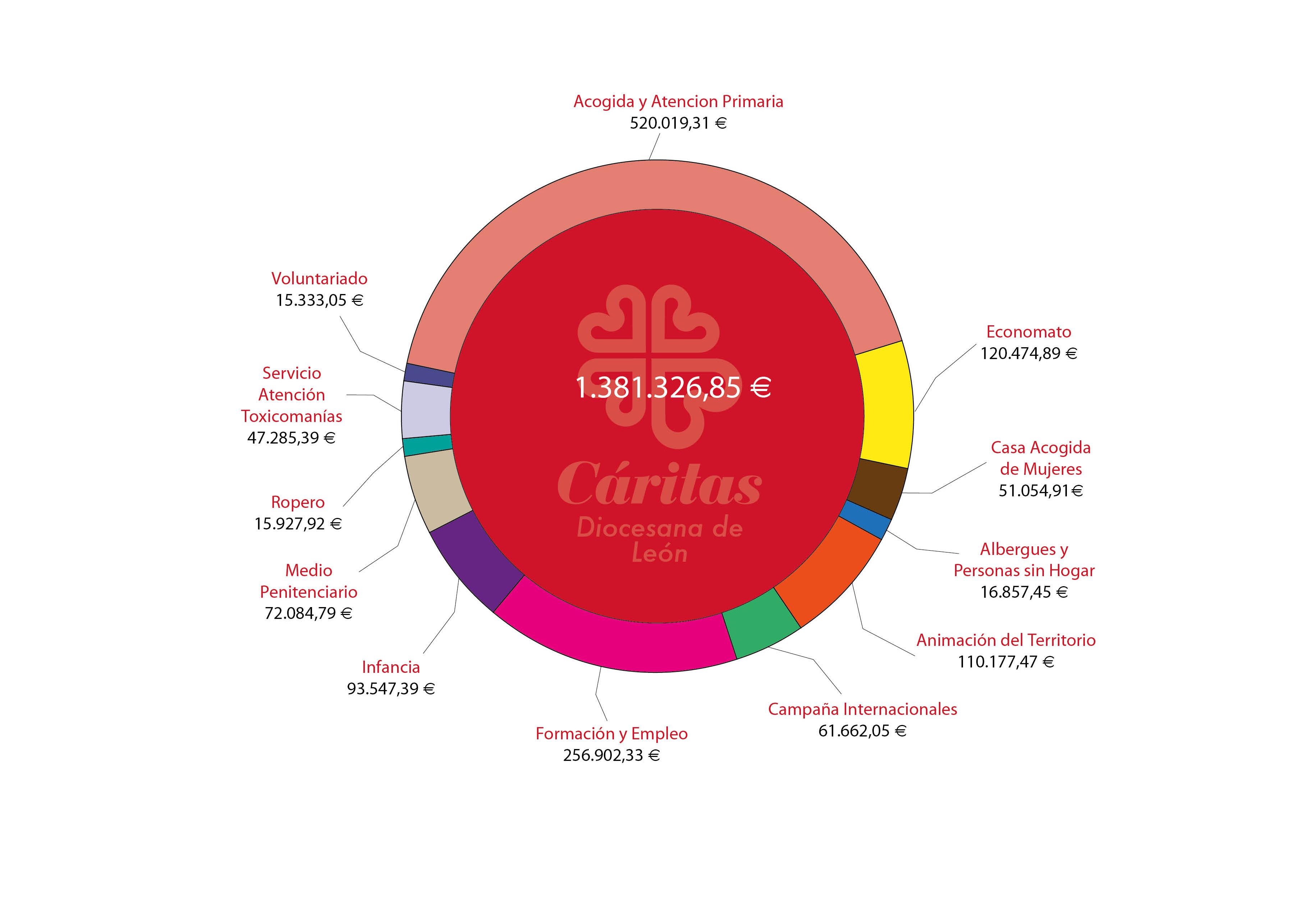 Rosco aplicación recursos 2015